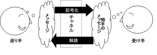 対人コミュニケーションのプロセス